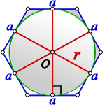 radius circle inscribed regular hexagon