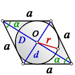 radius circle inscribed rhombus d