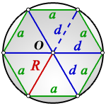 radius circumscribed circle regular hexagon